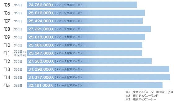 入園者数データ | 東京ディズニーリゾートについて | オリエンタルランドグループ http://www.olc.co.jp/tdr/guest/