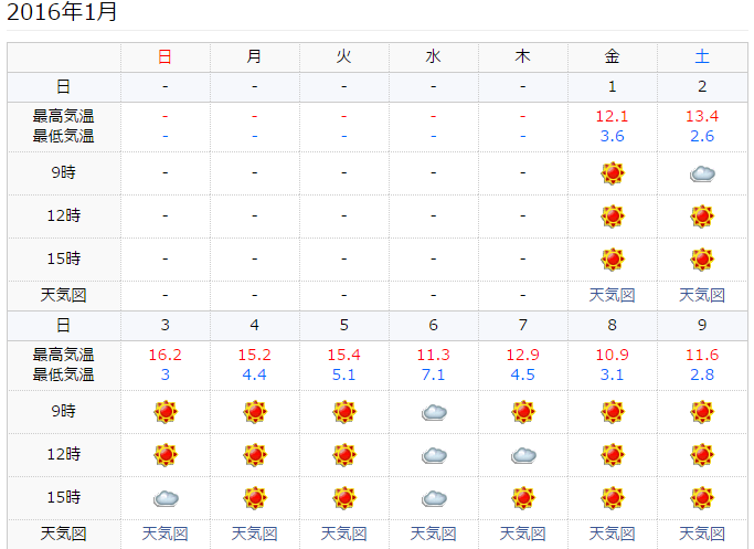 goo東京の過去の天気